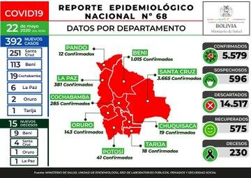 Bolivia registra 392 casos nuevos de coronavirus y suben a 5.579 los positivos