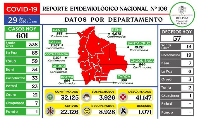 Bolivia registra 601 casos nuevos de coronavirus y suben a 32.125 los positivos