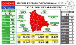 Bolivia registra 1.452 casos nuevos de coronavirus y suben a 45.565 los positivos