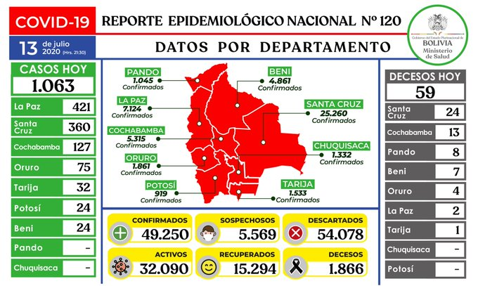 Bolivia registra 1.063 casos nuevos de coronavirus y suben a 49.250 los positivos
