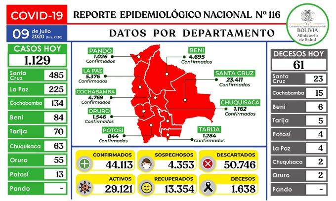Bolivia registra 1.129 casos nuevos de coronavirus y suben a 44.113 los positivos