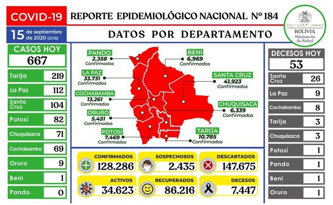 Bolivia registra 667 casos nuevos de coronavirus y de esa cifra Tarija reporta 219 contagios