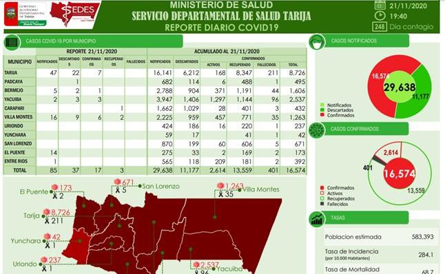 Sedes reporta 17 nuevos casos de coronavirus en Tarija, positivos suben a 16.574