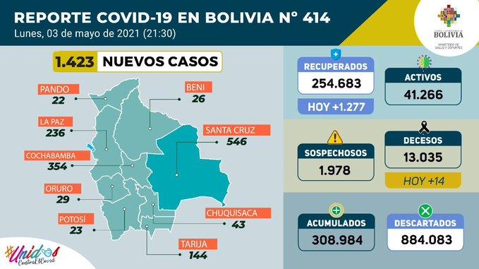 Bolivia registra 1.423 casos nuevos de coronavirus y suben a 308.984 los positivos