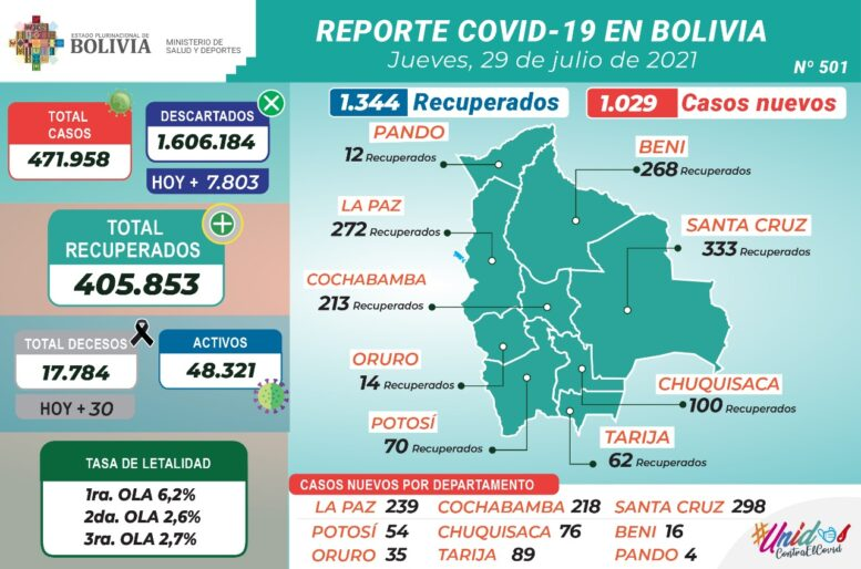 Bolivia reporta este jueves 1.029 nuevos casos de COVID-19 y 1.344 recuperados
