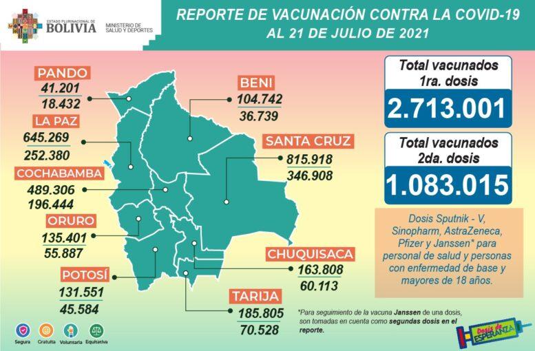 COVID-19: Suman 2.713.001 inmunizados con la primera dosis y 1.083.015 con la segunda